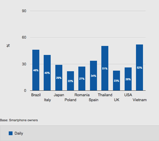 picture of Social networks shares daily
